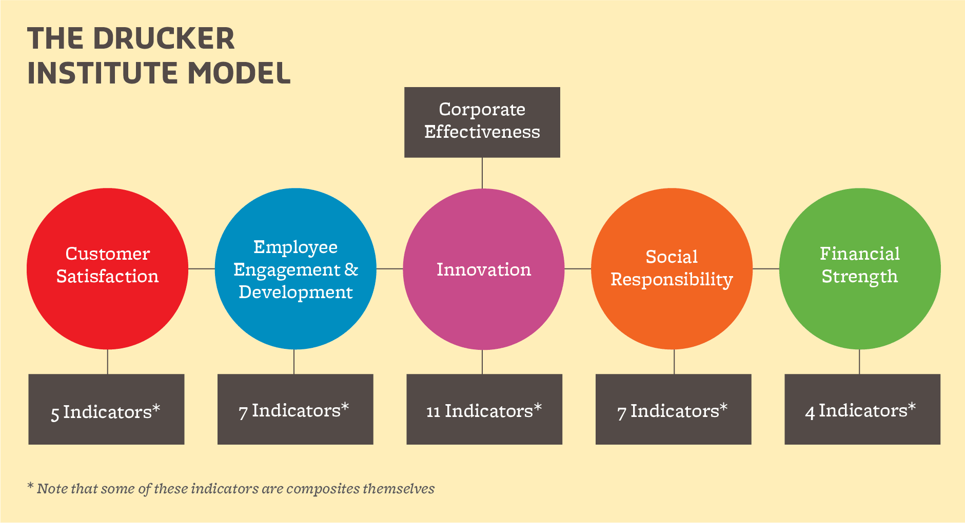 Drucker Institute Model